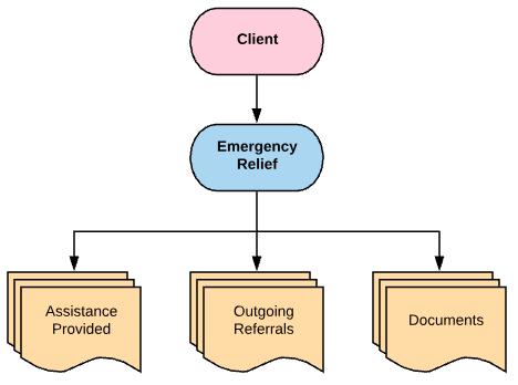 Emergency Relief Diagram